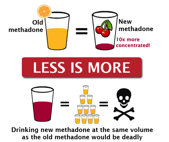 Less is more! New methadone 10x more concentrated
