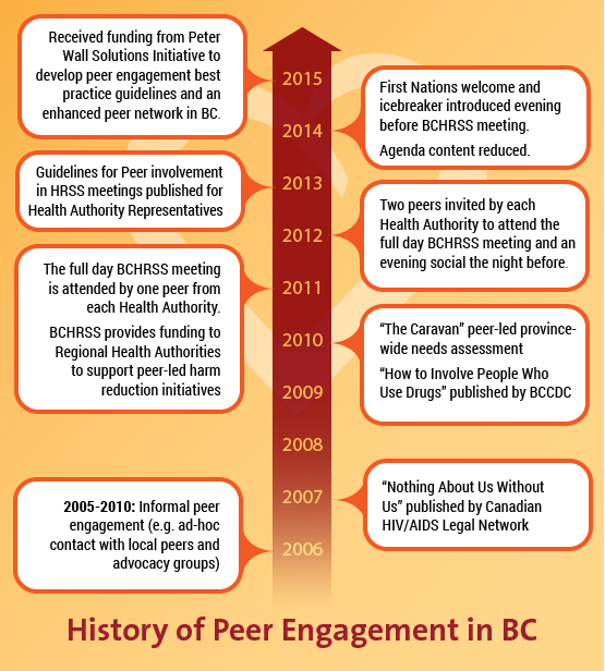 History of Peer Engagement in BC