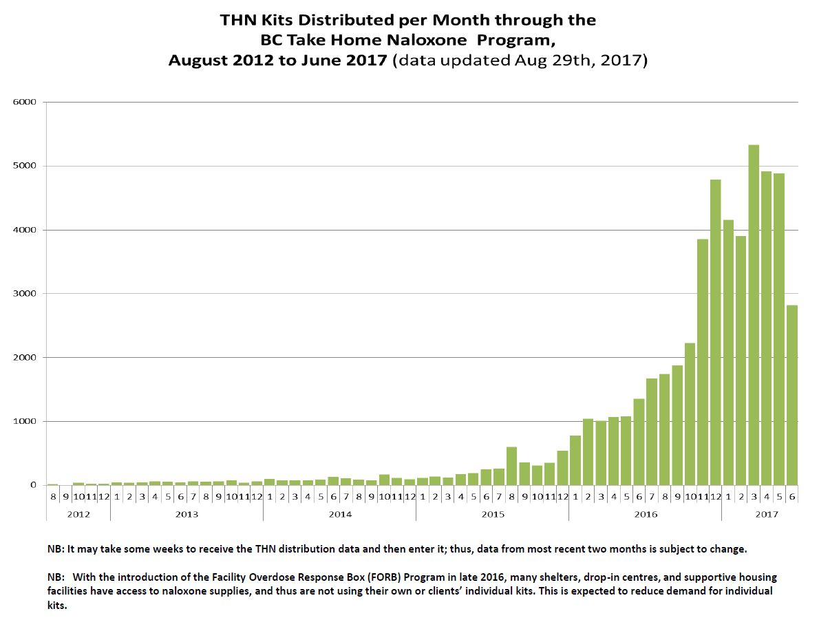 THN Distribution by Month