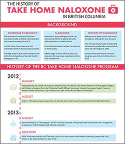 History of Take Home Naloxone
