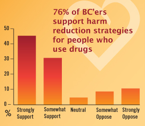 76% of BC'ers support harm reduction strategies for people who use drugs