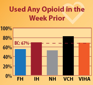 Graph - Opioid use