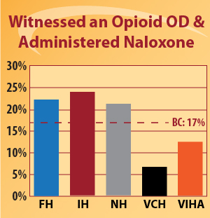 Graph - Witnessed an opioid OD and used naloxone