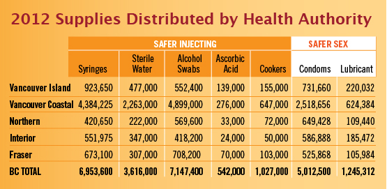 2012 Supplies Distributed by Health Authority