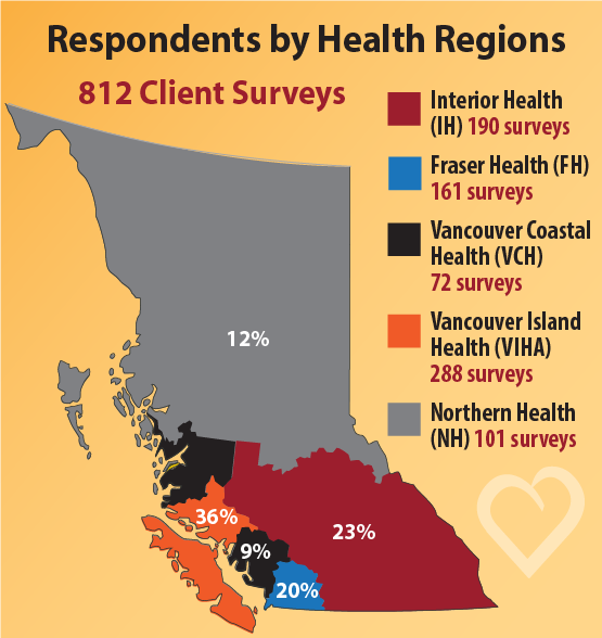 Respondents by Health Regions