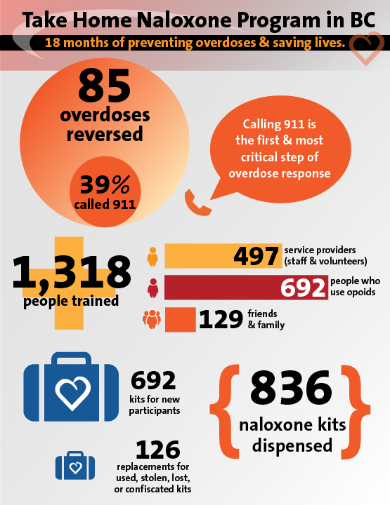 Take Home Naloxone Program Infograph