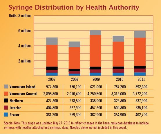 Syringe Distribution by Health Authority